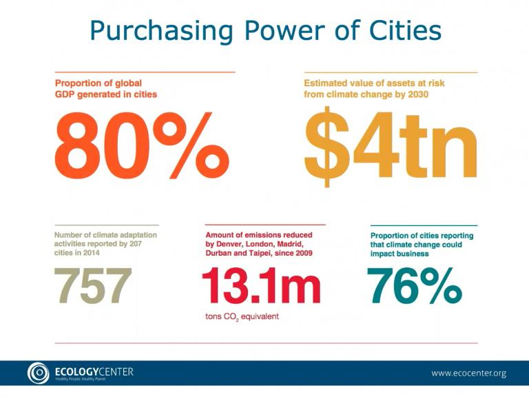 purch power of cities